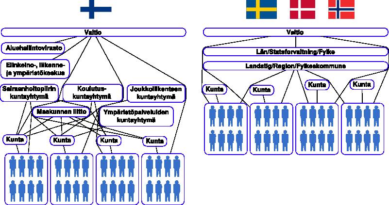 Suomen ja muiden pohjoismaiden hallintojako